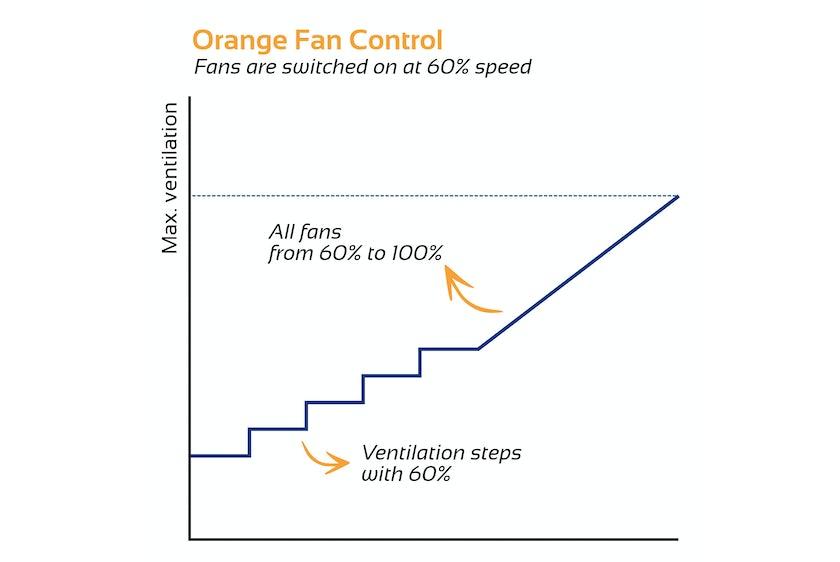 Hotraco Agri introduces Orange Fan Control at VIV Asia2