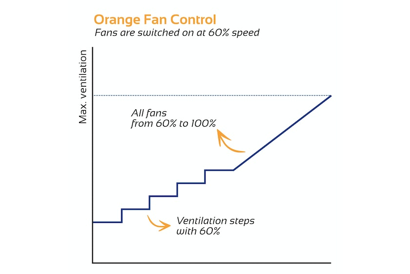 Hotraco Agri introduces Orange Fan Control at VIV Asia2