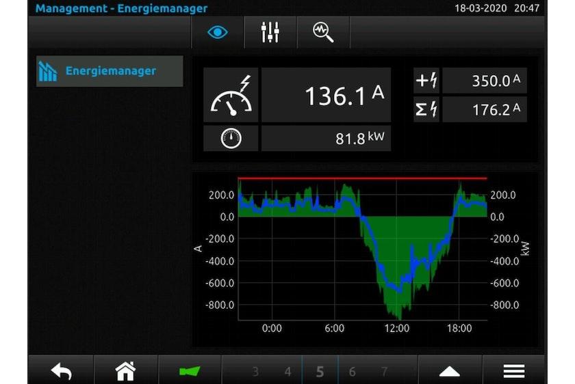 SEM graph peak shaving 350 A with solar panels 2
