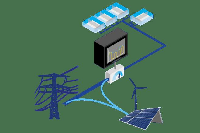 Smart energy management external sources